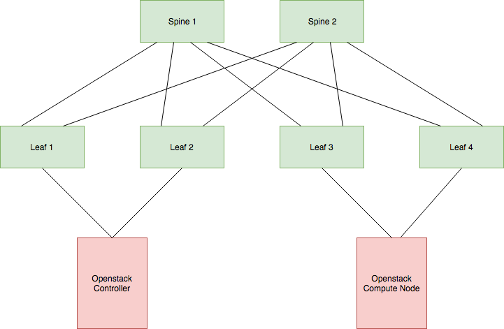 OpenStack Lab Production Network